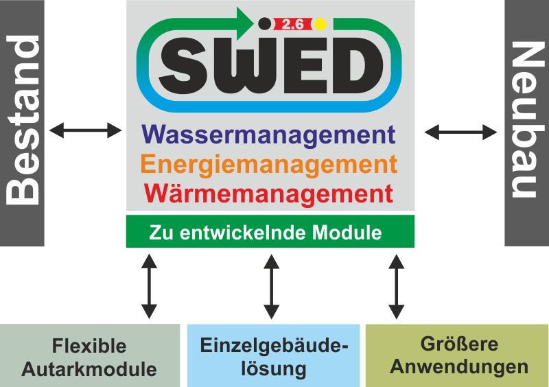 Das Prinzip SWED 2.6